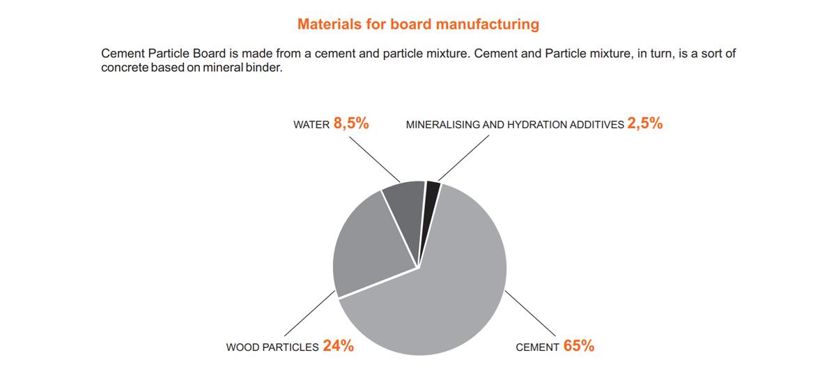 一些市面上所稱的木絲水泥板,其實是水泥塑合板,英文為Cement Bonded Particle Board,原料配方和木絲水泥板不同。