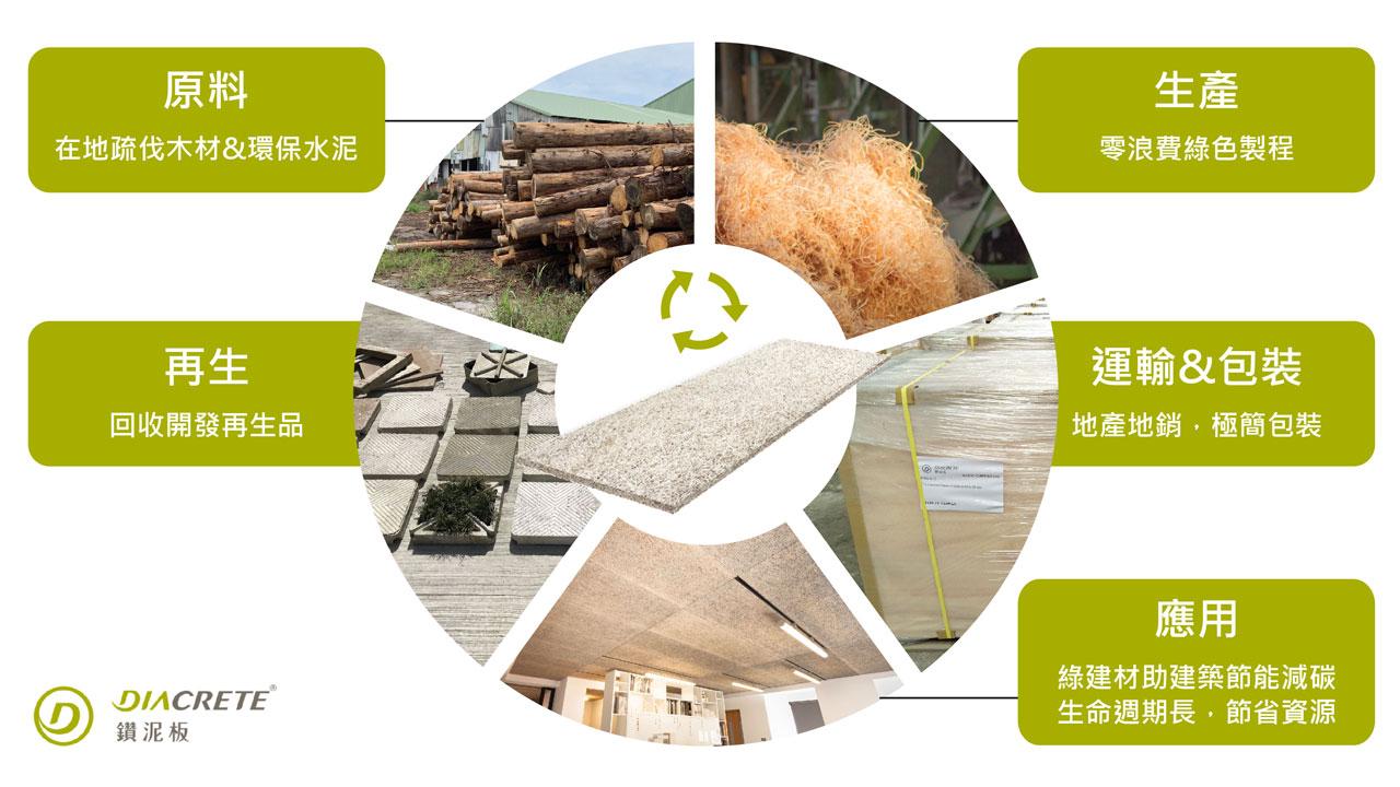 中菱建材與朋柏實業攜手合作,讓鑽泥板實踐產品循環經濟