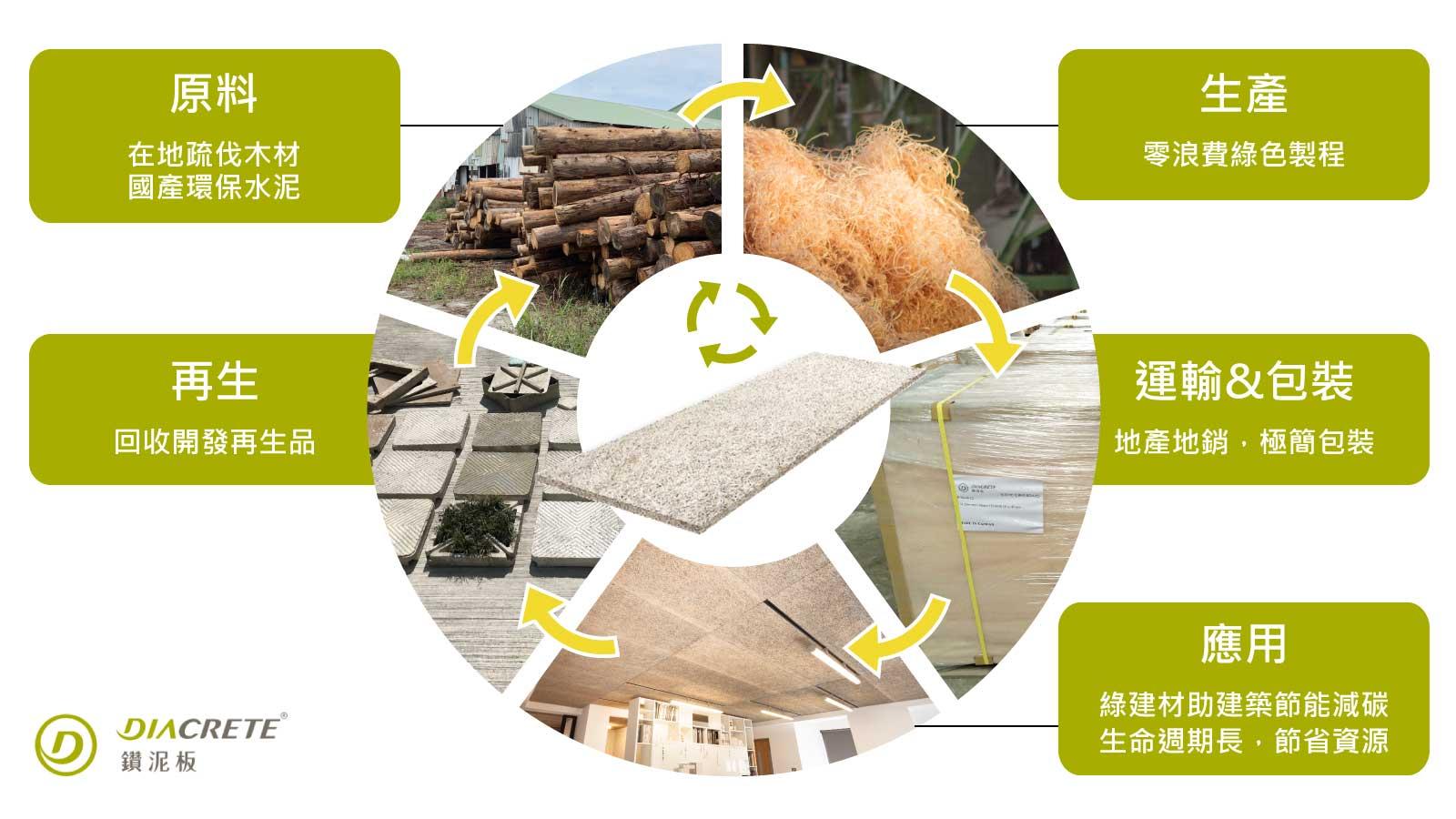 鑽泥板使用後還能再製成其它產品,不斷被循環利用。